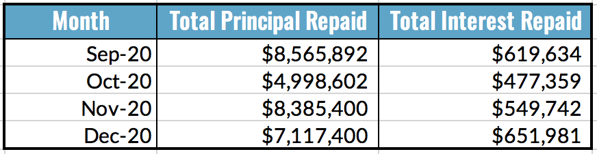 Total Principal and Interest Repaid Table, Dec 2020