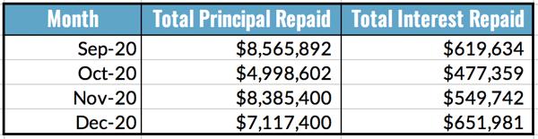 Total Principal and Interest Repaid Table, Dec 2020