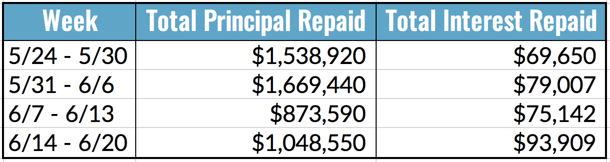 Total Principal and Interest Repayments Table, 6.14-20