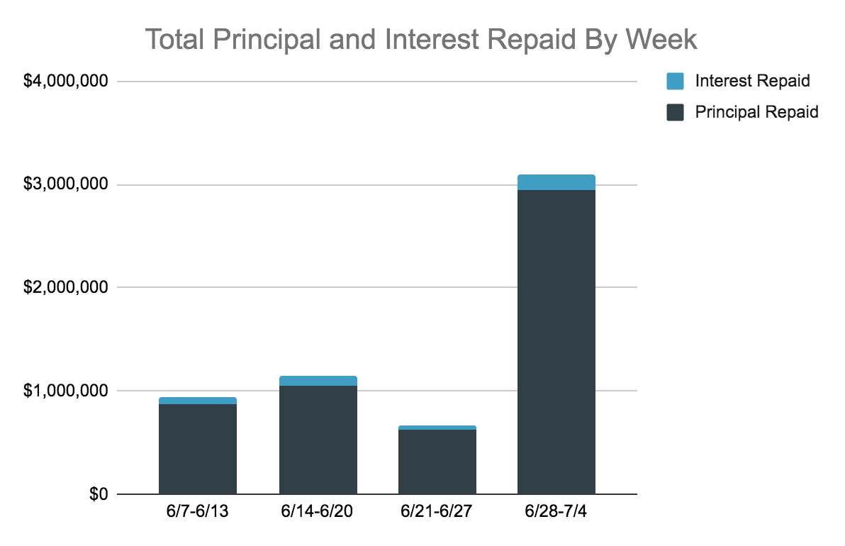 Total Repaid Principal and Interest Chart, 6.28-7.4