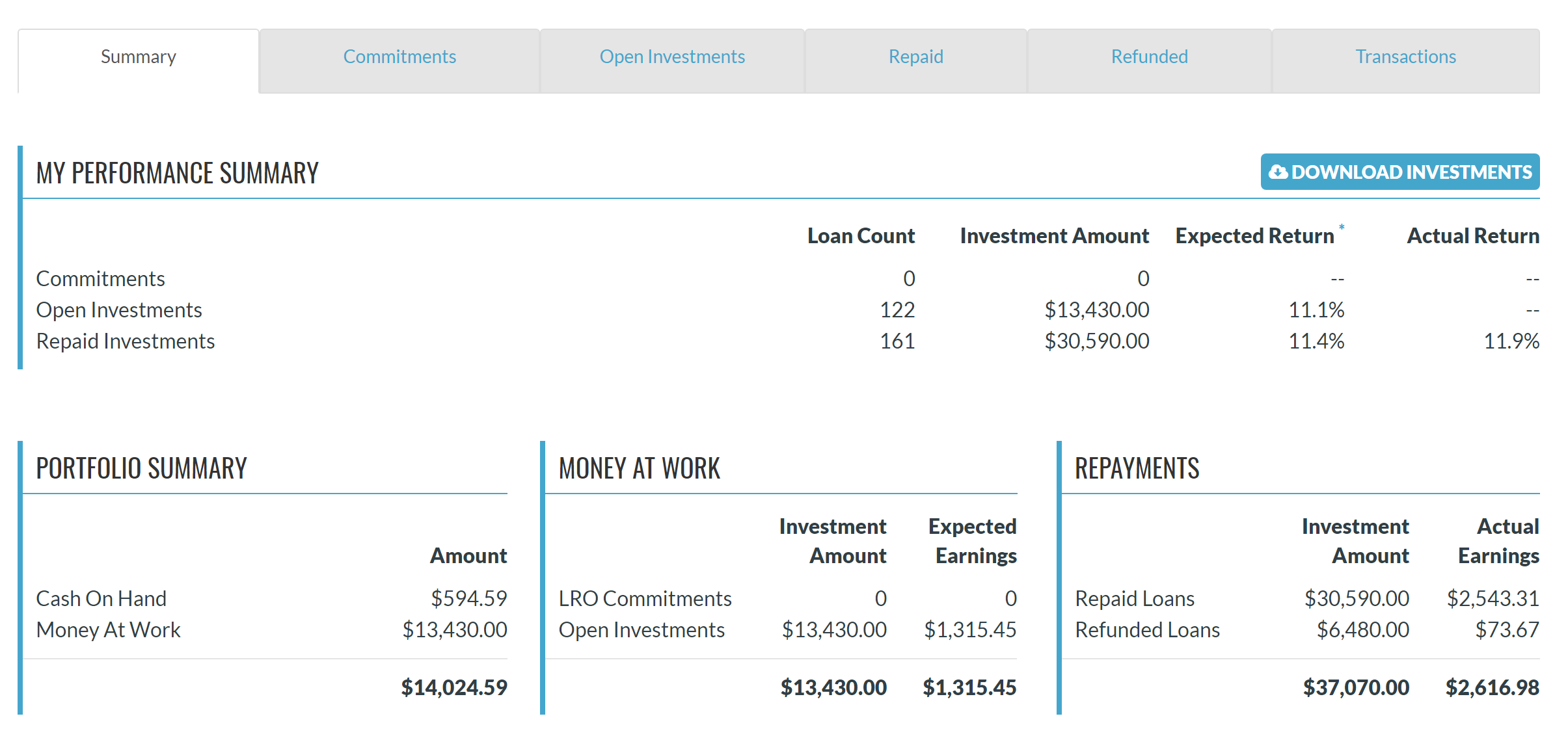 Monitor your account status and performance on your Investor Dashboard in your GROUNDFLOOR Investor Account.