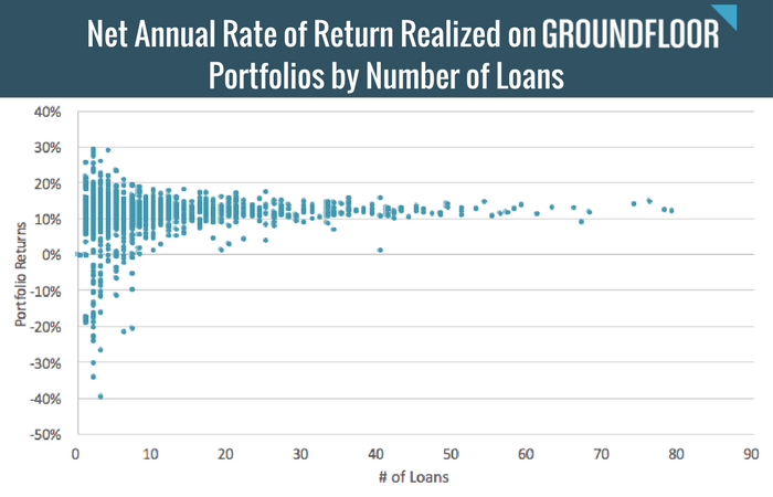 Net Annual Rate of Return Realized on GROUNDFLOOR Portfolios by Number of Loans